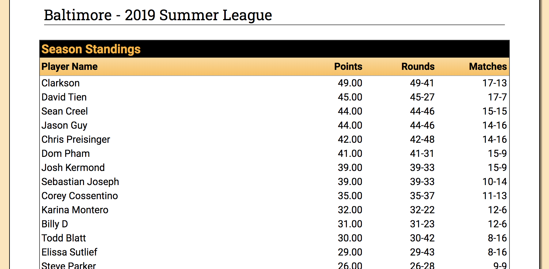 Screenshot with example of league standings